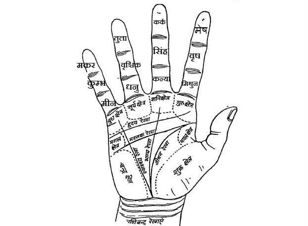 palmistry in Lal kitab