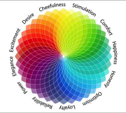colour , psychology , health , health tips ,നിറം ,  മനോയാനം ,  ആരോഗ്യം ,  ആരോഗ്യവാര്ത്ത