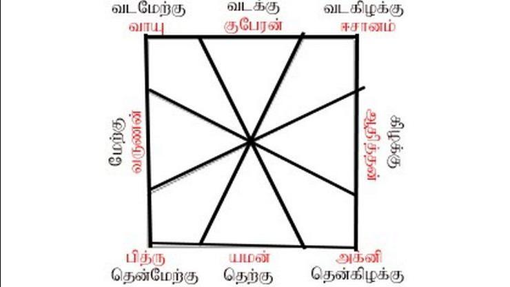 Tamil Astrology | Horoscope in Tamil | Tamil Jothidam | Future
