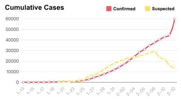 corona virus case study